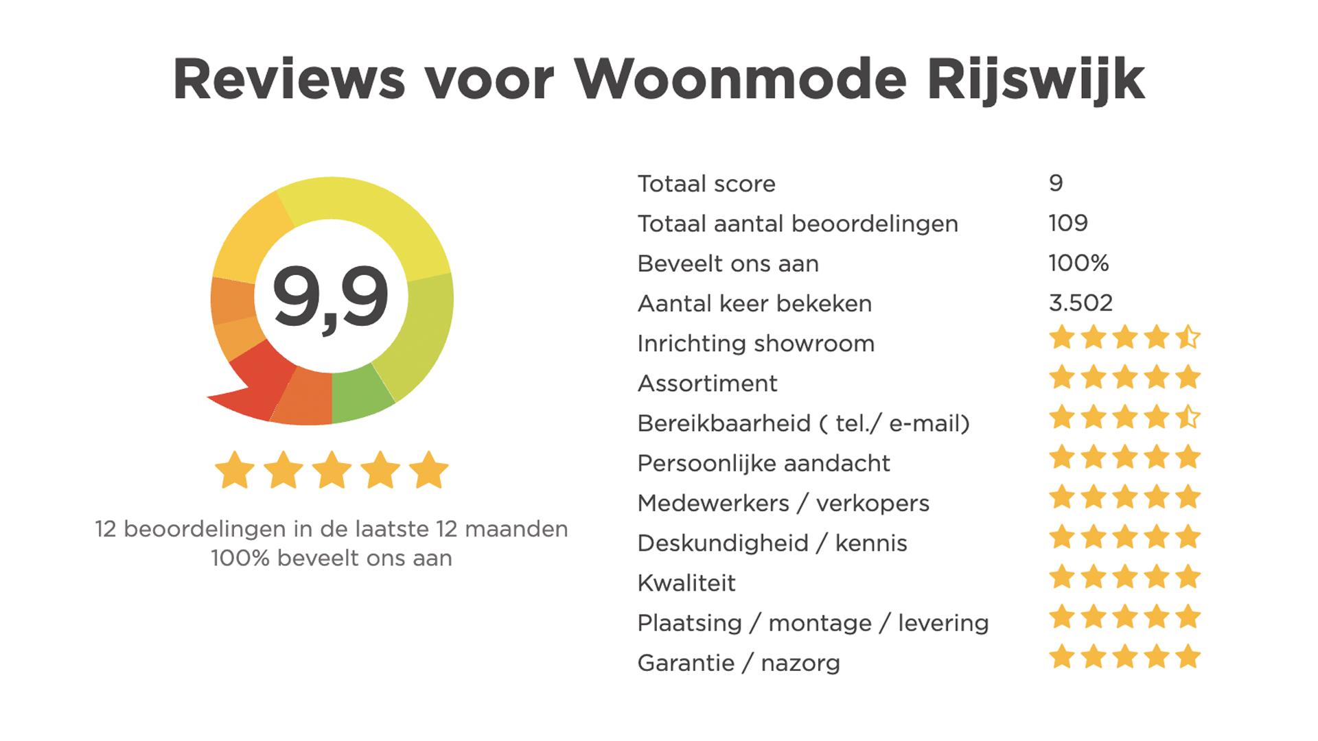reviews-klanten
